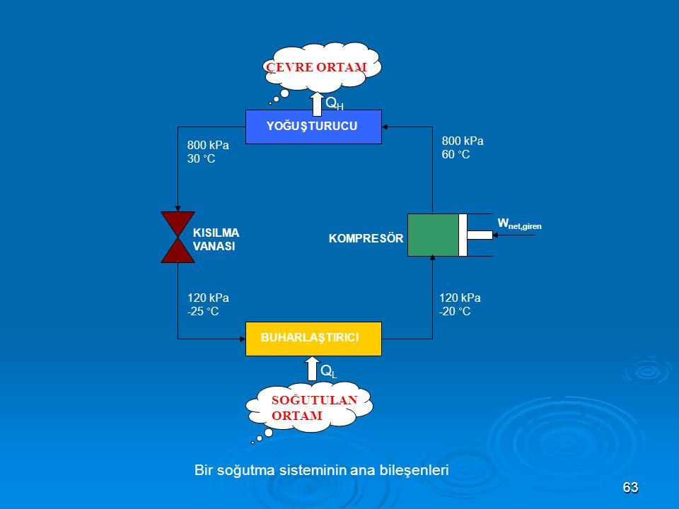 Bir soğutma sisteminin ana bileşenleri