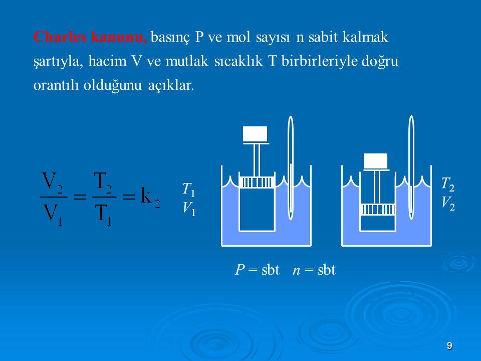 Charles kanunu, basınç P ve mol sayısı n sabit kalmak şartıyla, hacim V ve mutlak sıcaklık T birbirleriyle doğru orantılı olduğunu açıklar.