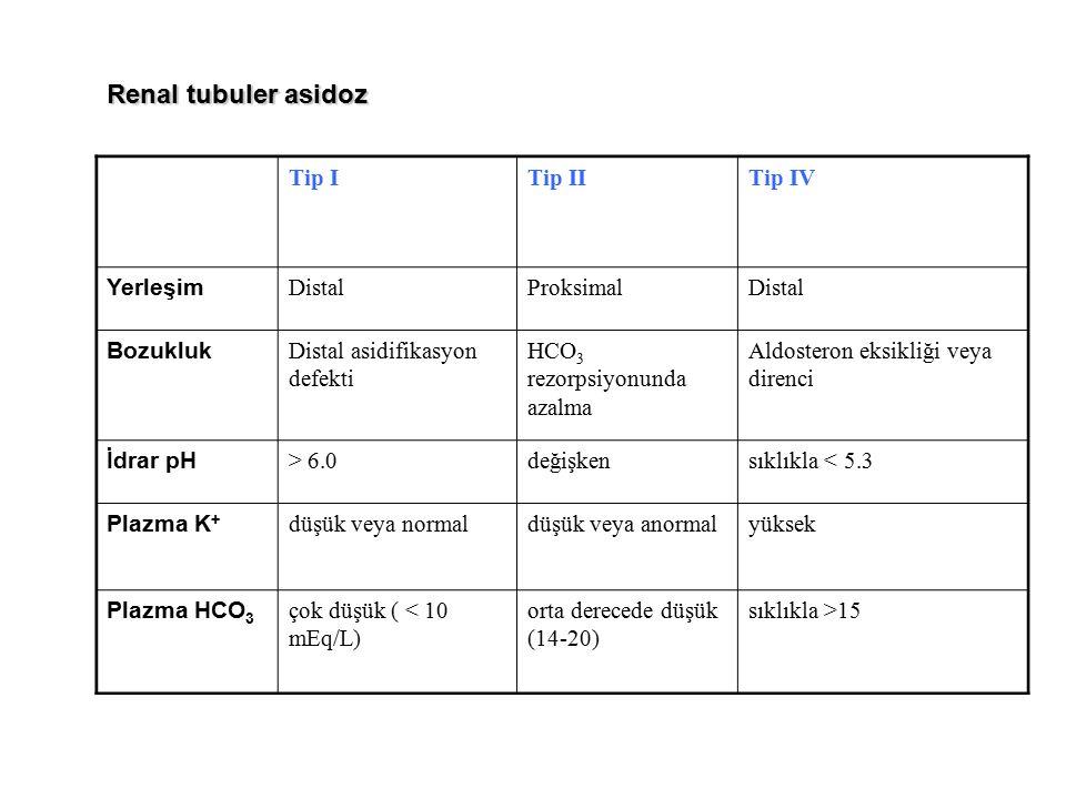 Renal tubuler asidoz Tip I Tip II Tip IV Yerleşim Distal Proksimal