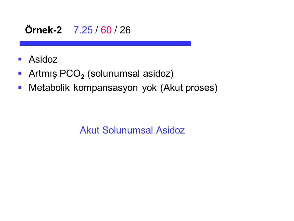 Örnek-2 7.25 / 60 / 26. Asidoz. Artmış PCO2 (solunumsal asidoz) Metabolik kompansasyon yok (Akut proses)