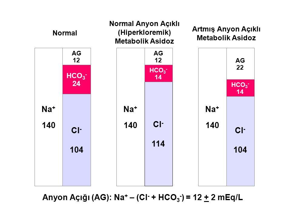 Anyon Açığı (AG): Na+ – (Cl- + HCO3-) = 12 + 2 mEq/L