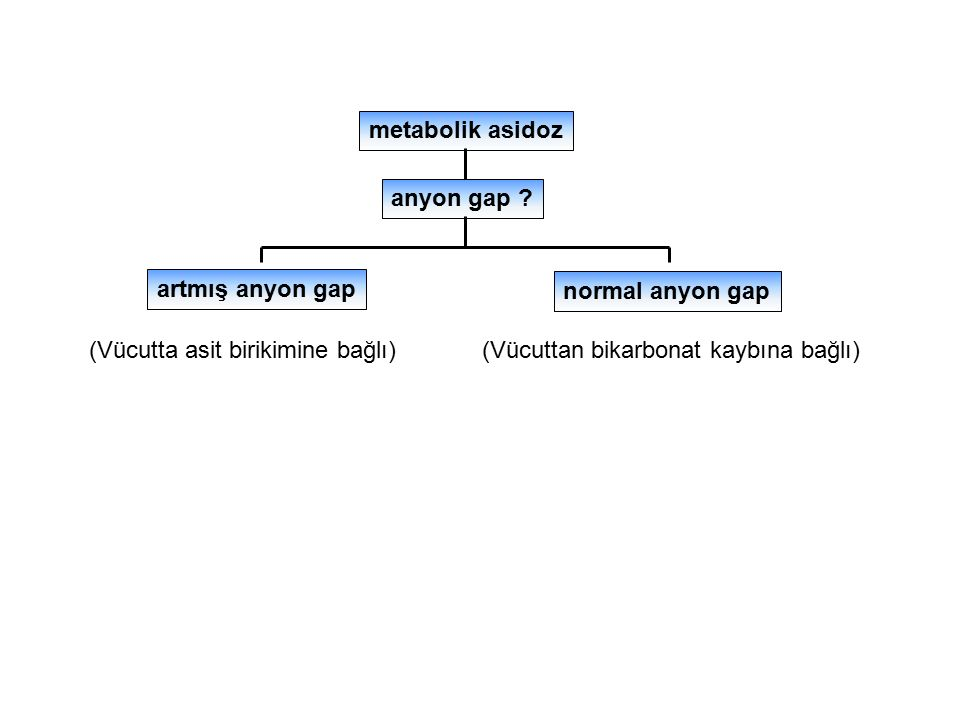 metabolik asidoz anyon gap artmış anyon gap. normal anyon gap. (Vücutta asit birikimine bağlı)