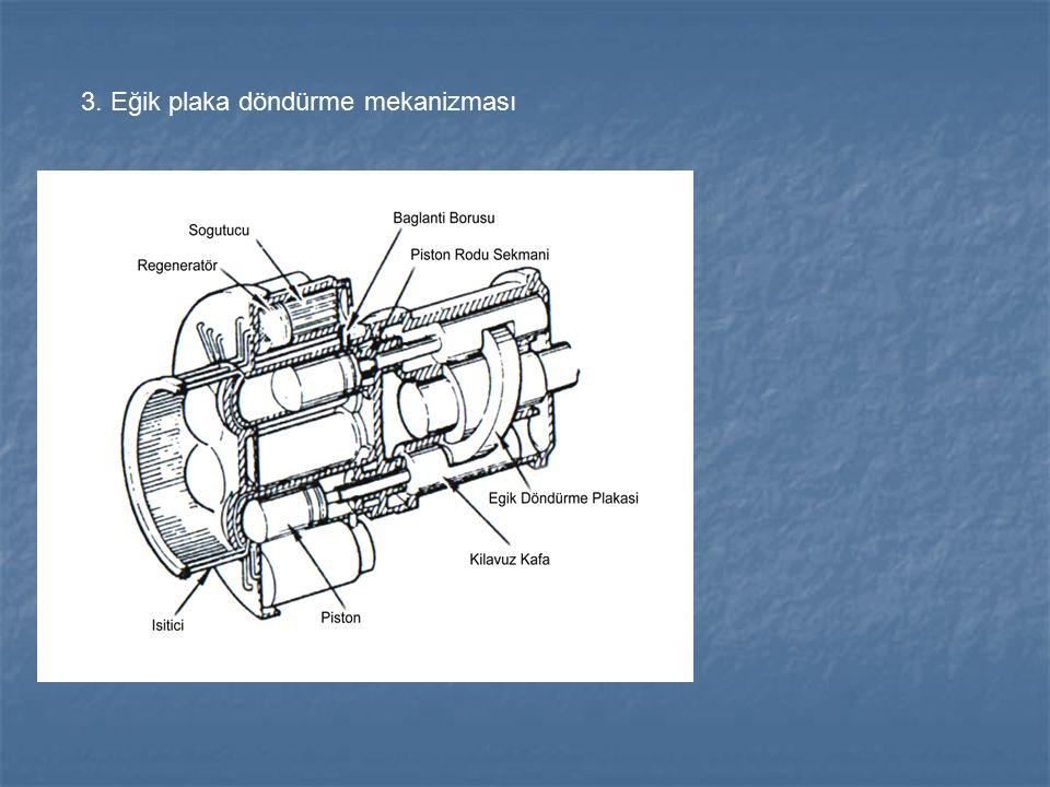 3. Eğik plaka döndürme mekanizması