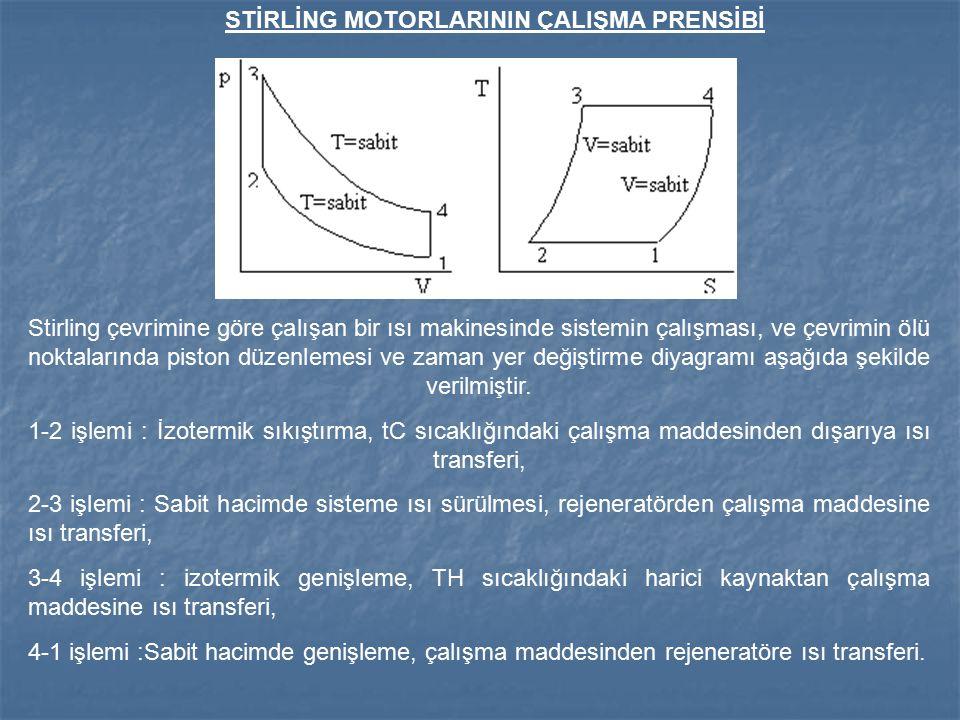 STİRLİNG MOTORLARININ ÇALIŞMA PRENSİBİ