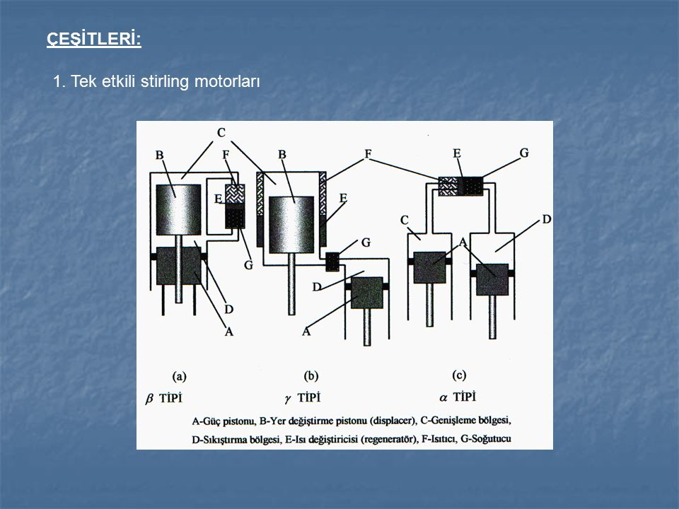 ÇEŞİTLERİ: 1. Tek etkili stirling motorları