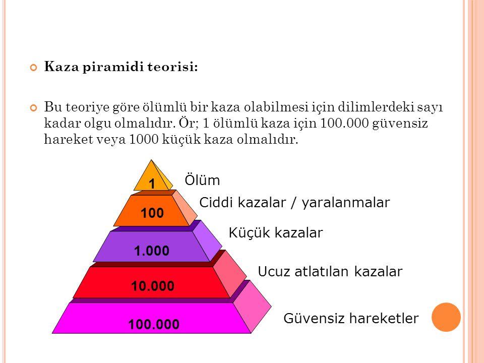 1 100 1.000 10.000 100.000 Kaza piramidi teorisi: