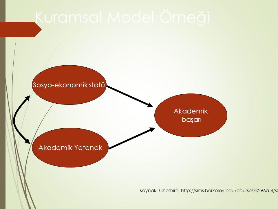 Kuramsal Model Örneği Sosyo-ekonomik statü Akademik başarı