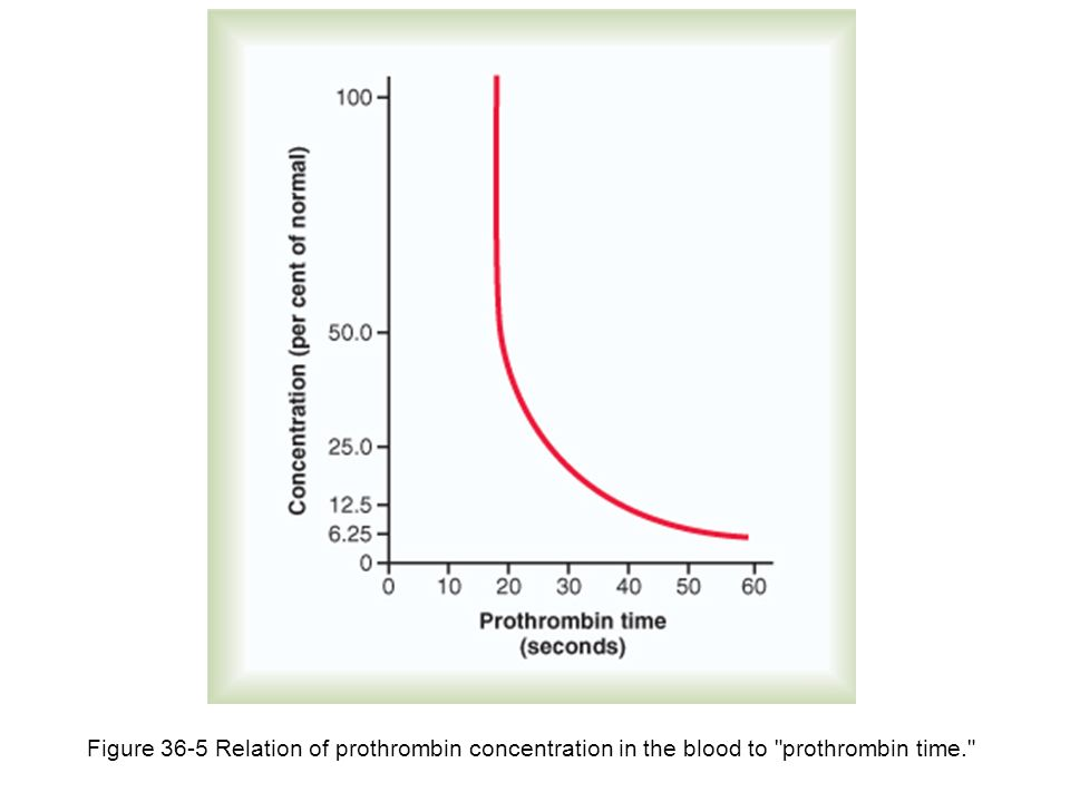 Figure 36-5 Relation of prothrombin concentration in the blood to prothrombin time.
