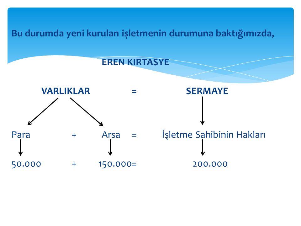 Bu durumda yeni kurulan işletmenin durumuna baktığımızda, EREN KIRTASYE VARLIKLAR = SERMAYE Para + Arsa = İşletme Sahibinin Hakları 50.000 + 150.000 = 200.000