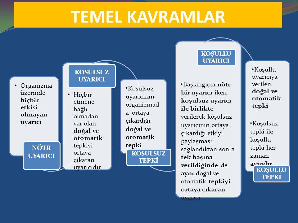TEMEL KAVRAMLAR Organizma üzerinde hiçbir etkisi olmayan uyarıcı