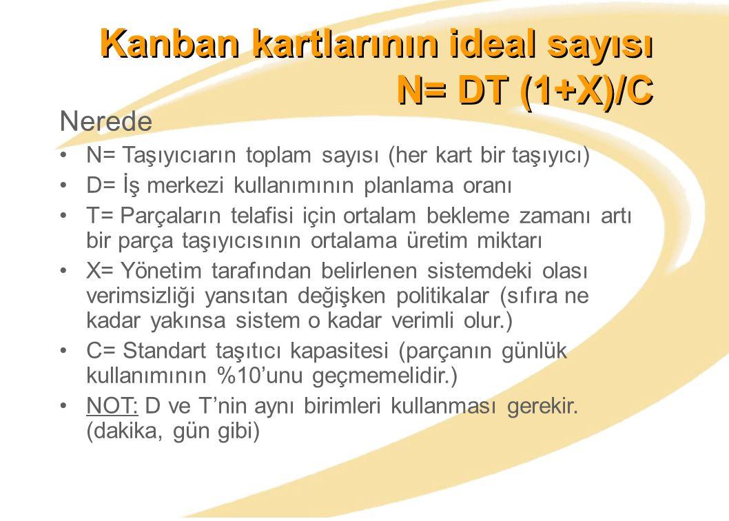Kanban kartlarının ideal sayısı N= DT (1+X)/C