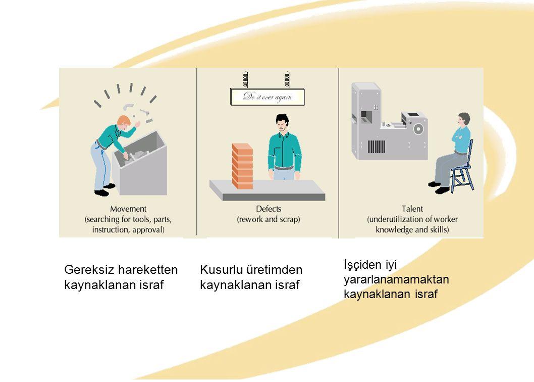 İşçiden iyi yararlanamamaktan kaynaklanan israf