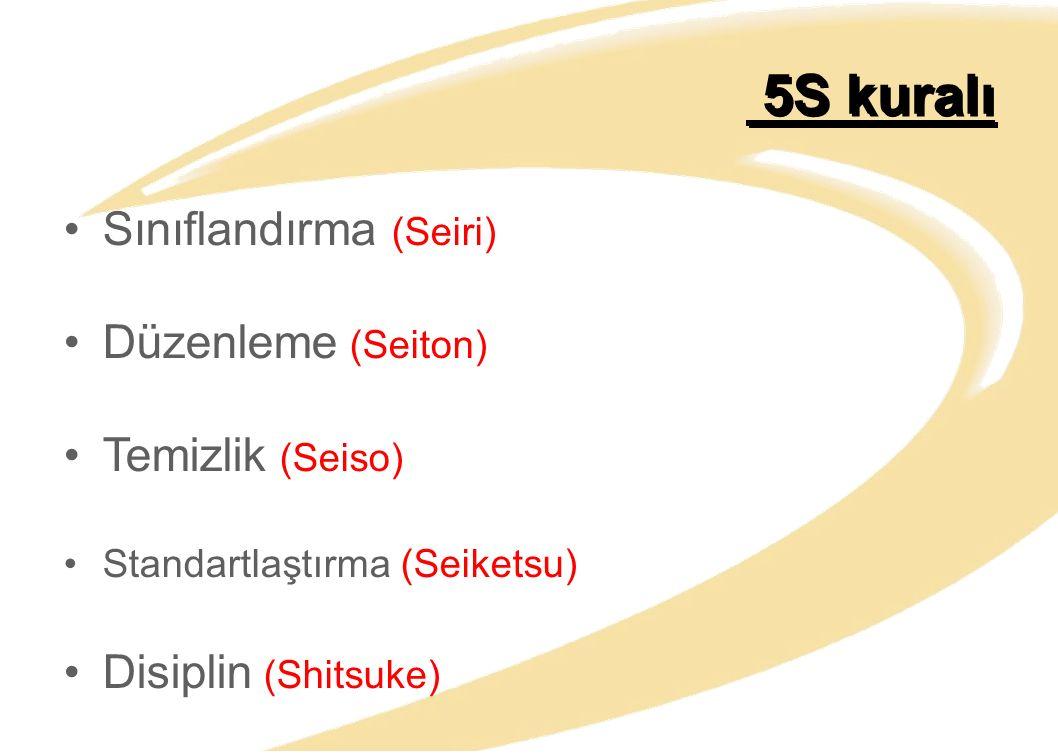 5S kuralı Sınıflandırma (Seiri) Düzenleme (Seiton) Temizlik (Seiso)