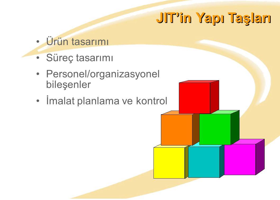 JIT'in Yapı Taşları Ürün tasarımı Süreç tasarımı