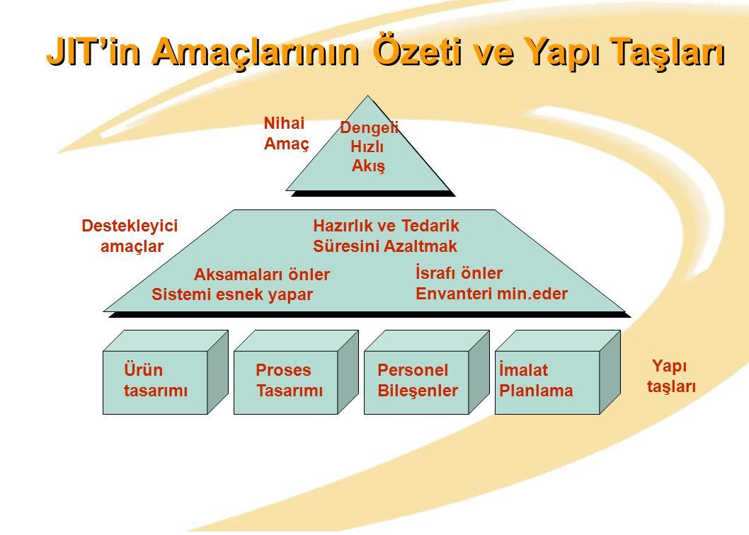 JIT'in Amaçlarının Özeti ve Yapı Taşları