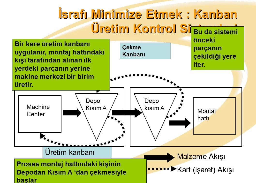 İsrafı Minimize Etmek : Kanban Üretim Kontrol Sistemleri