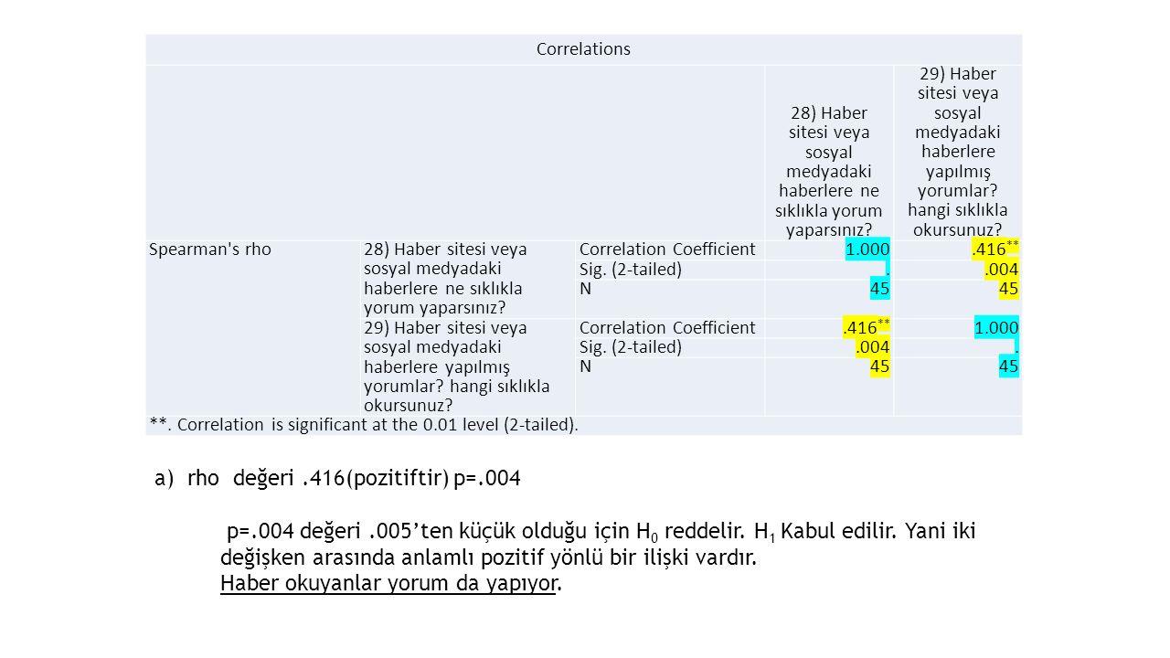 rho değeri .416(pozitiftir) p=.004