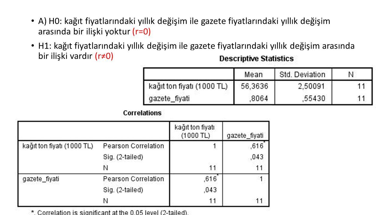 A) H0: kağıt fiyatlarındaki yıllık değişim ile gazete fiyatlarındaki yıllık değişim arasında bir ilişki yoktur (r=0)