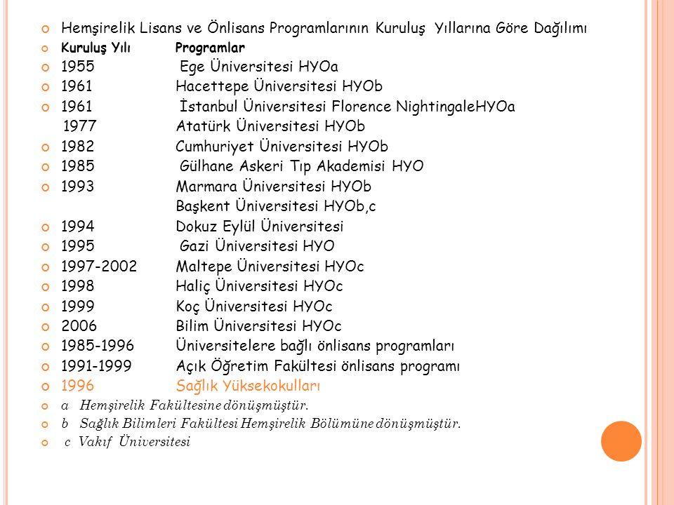 1961 Hacettepe Üniversitesi HYOb