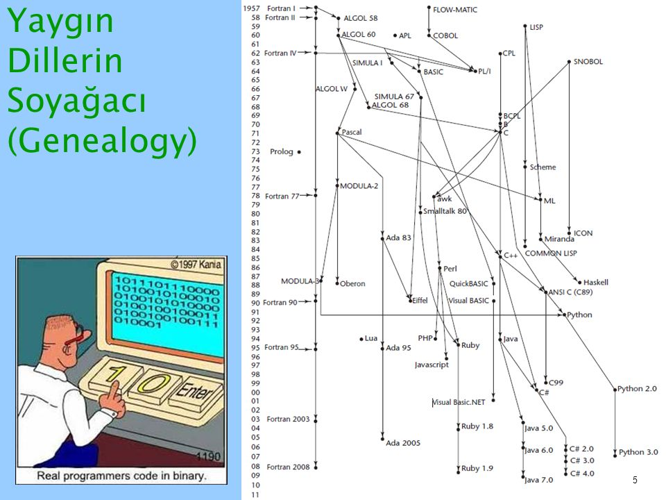 Yaygın Dillerin Soyağacı (Genealogy)