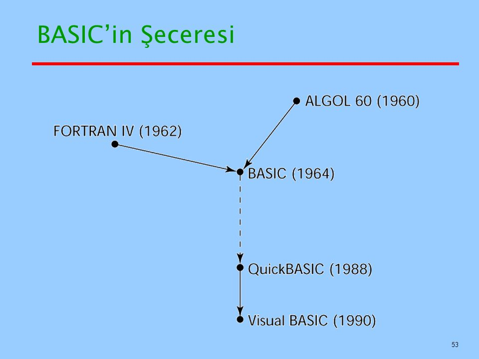 BASIC'in Şeceresi