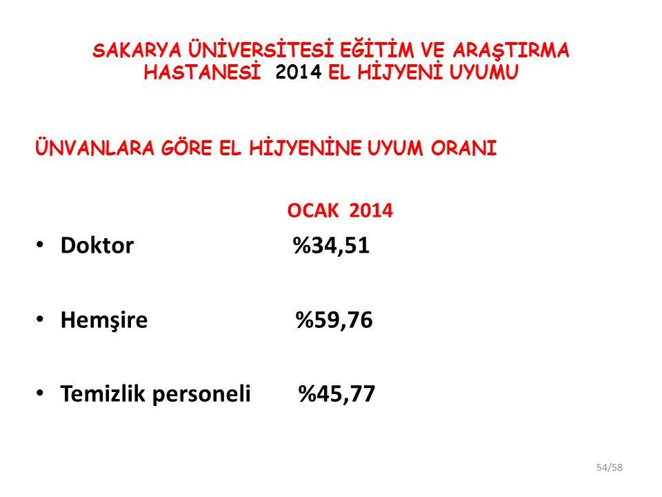 Doktor %34,51 Hemşire %59,76 Temizlik personeli %45,77 OCAK 2014