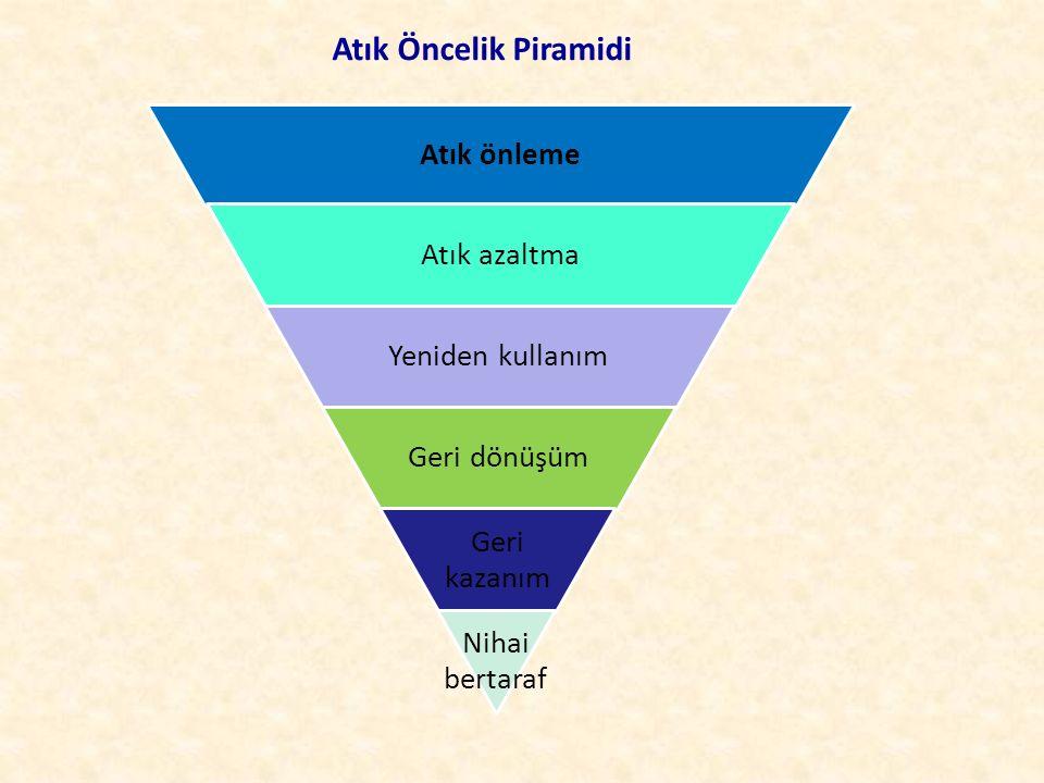 Atık Öncelik Piramidi Atık önleme Atık azaltma Yeniden kullanım