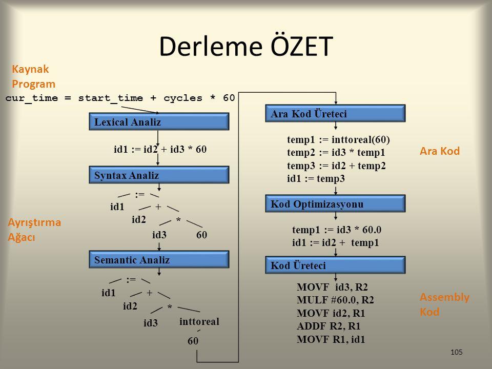 Derleme ÖZET Kaynak Program Ara Kod Ayrıştırma Ağacı Assembly Kod