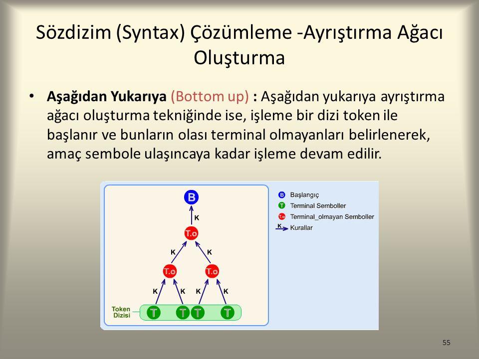 Sözdizim (Syntax) Çözümleme -Ayrıştırma Ağacı Oluşturma