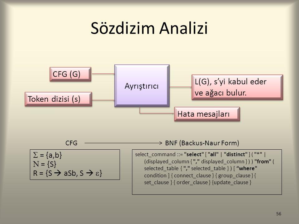 Sözdizim Analizi CFG (G) Ayrıştırıcı L(G), s'yi kabul eder