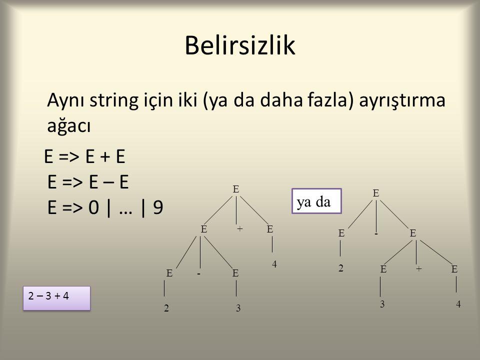 Belirsizlik Aynı string için iki (ya da daha fazla) ayrıştırma ağacı