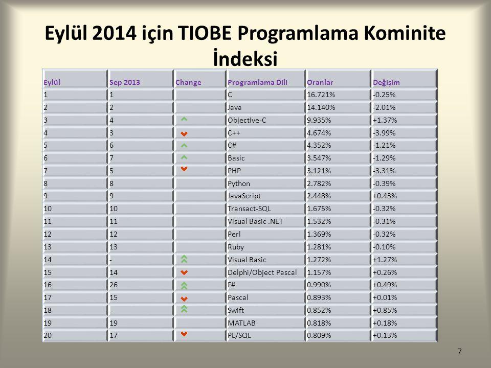 Eylül 2014 için TIOBE Programlama Kominite İndeksi