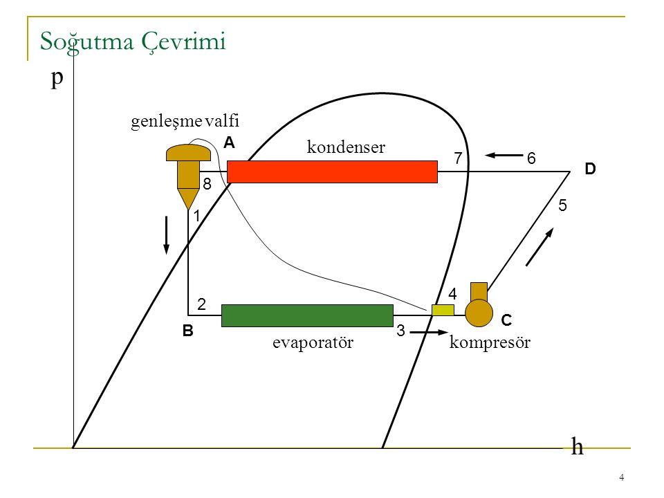 Soğutma Çevrimi p h kondenser evaporatör kompresör genleşme valfi A 7