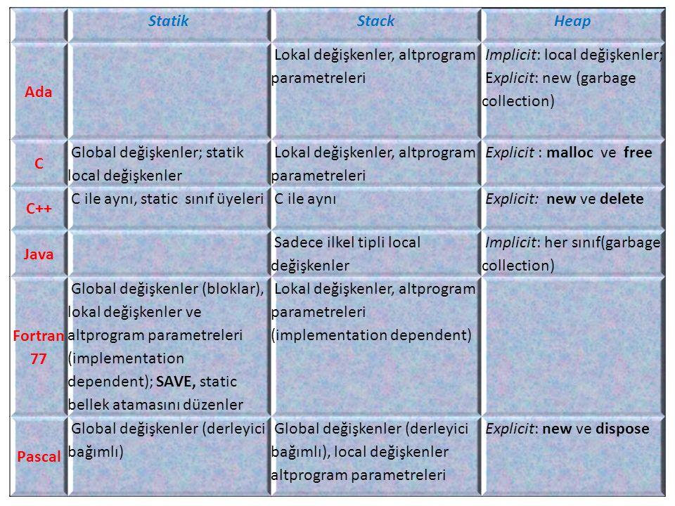 Statik Stack. Heap. Ada. Lokal değişkenler, altprogram parametreleri. Implicit: local değişkenler; Explicit: new (garbage collection)