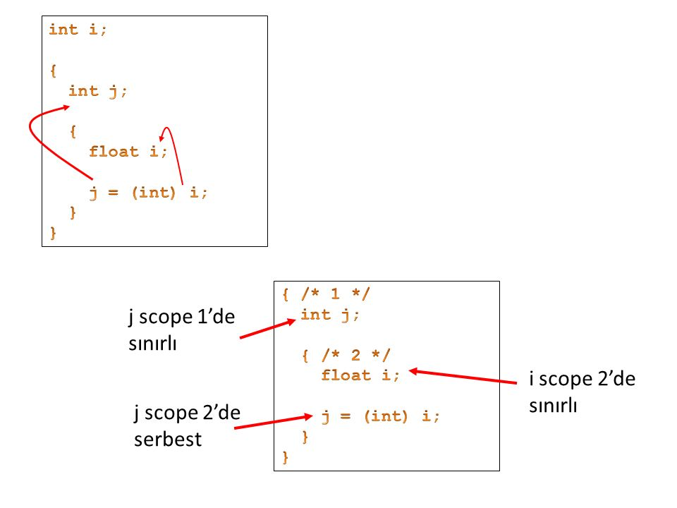 j scope 1'de sınırlı i scope 2'de sınırlı j scope 2'de serbest int i;