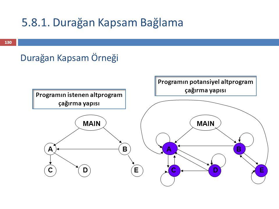 Programın potansiyel altprogram Programın istenen altprogram