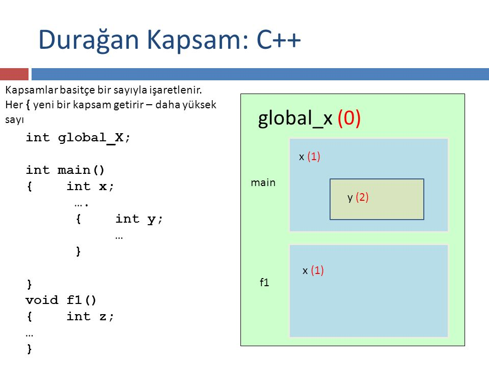Durağan Kapsam: C++ global_x (0) int global_X; int main() { int x; ….