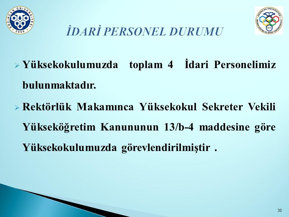 İDARİ PERSONEL DURUMU Yüksekokulumuzda toplam 4 İdari Personelimiz bulunmaktadır.