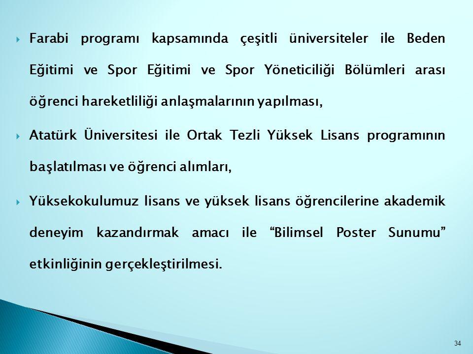 Farabi programı kapsamında çeşitli üniversiteler ile Beden Eğitimi ve Spor Eğitimi ve Spor Yöneticiliği Bölümleri arası öğrenci hareketliliği anlaşmalarının yapılması,