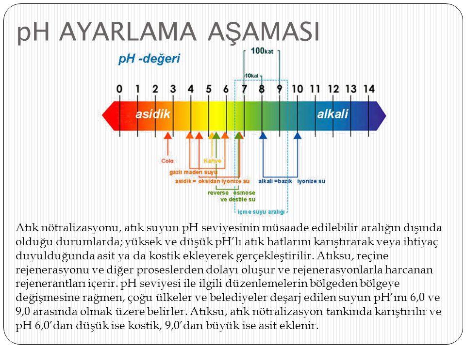 pH AYARLAMA AŞAMASI