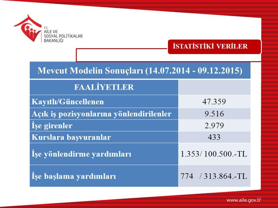 Mevcut Modelin Sonuçları (14.07.2014 - 09.12.2015)