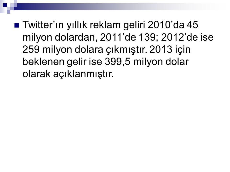 Twitter'ın yıllık reklam geliri 2010'da 45 milyon dolardan, 2011'de 139; 2012'de ise 259 milyon dolara çıkmıştır.