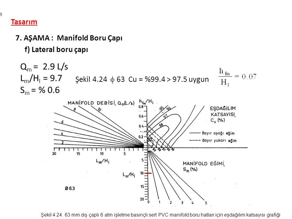 Qm = 2.9 L/s Lm/Hl = 9.7 Sm = % 0.6 Tasarım