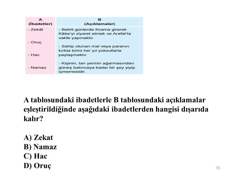 A tablosundaki ibadetlerle B tablosundaki açıklamalar eşleştirildiğinde aşağıdaki ibadetlerden hangisi dışarıda kalır