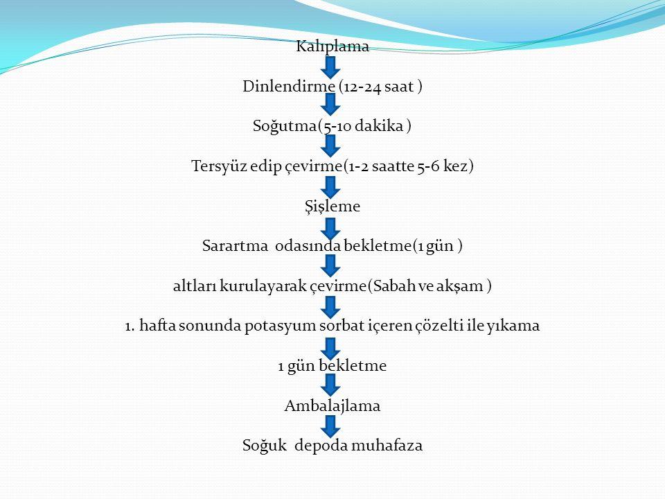 Tersyüz edip çevirme(1-2 saatte 5-6 kez) Şişleme