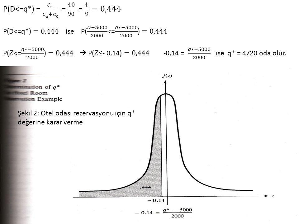 P(D<=q*) = 𝑐𝑢 𝑐𝑢+𝑐0 = 40 90 = 4 9 =0,444