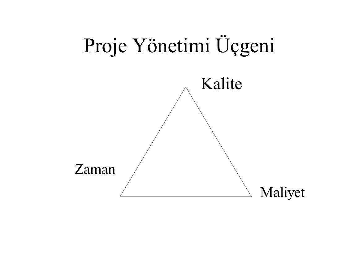 Proje Yönetimi Üçgeni Kalite Zaman Maliyet