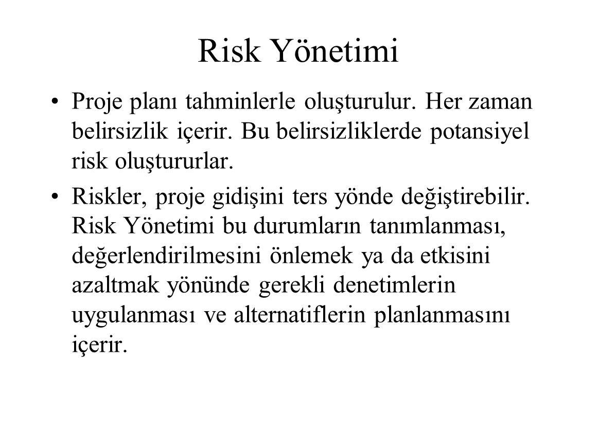 Risk Yönetimi Proje planı tahminlerle oluşturulur. Her zaman belirsizlik içerir. Bu belirsizliklerde potansiyel risk oluştururlar.