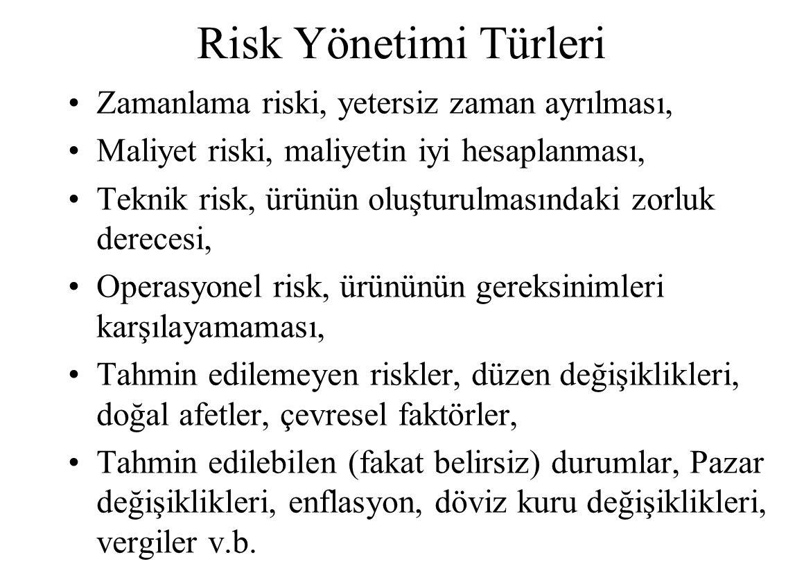 Risk Yönetimi Türleri Zamanlama riski, yetersiz zaman ayrılması,