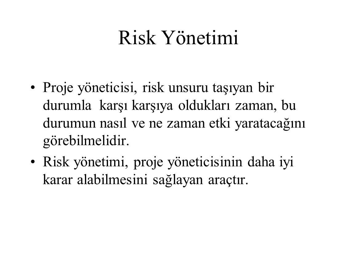 Risk Yönetimi